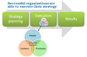 Organisation Development process